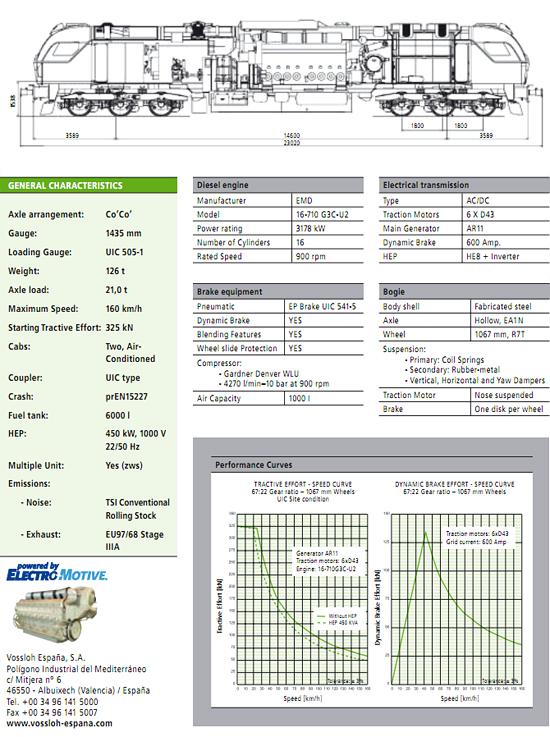 Datenblatt der Vossloh EURO 4000 Personenzugversion. (Vossloh)