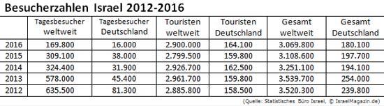 5-Jahres-Vergleich der Besucherzahlen Israels.